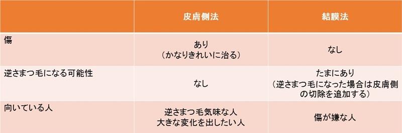 たれ目 整形6