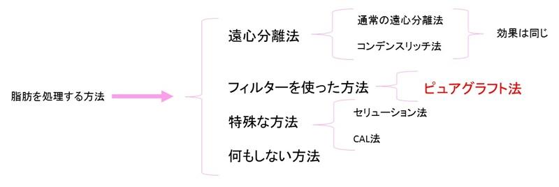 ピュアグラフト 方法